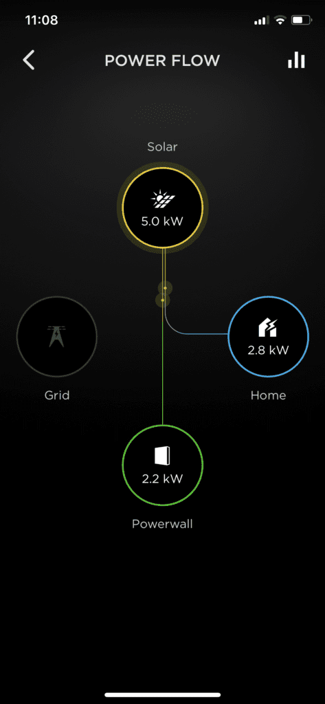 Tesla Powerwall Usage in Rockys Solar Showroom in Sale (Gippsland)